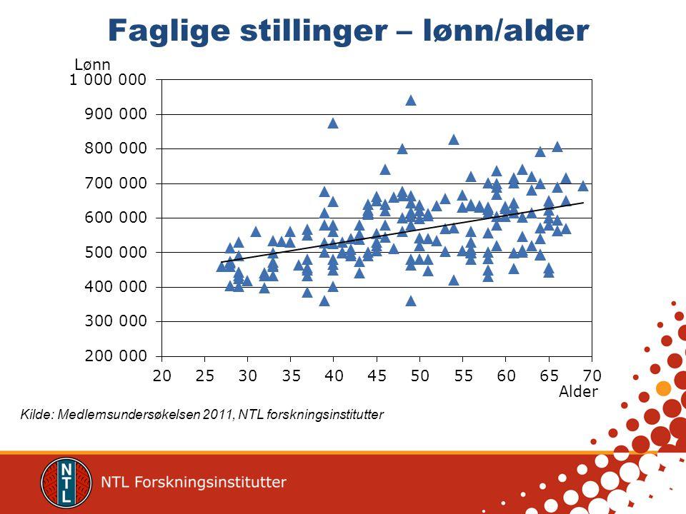 Kjønn og alder Kilde: Medlemsundersøkelsen 2011, NTL forskningsinstitutter