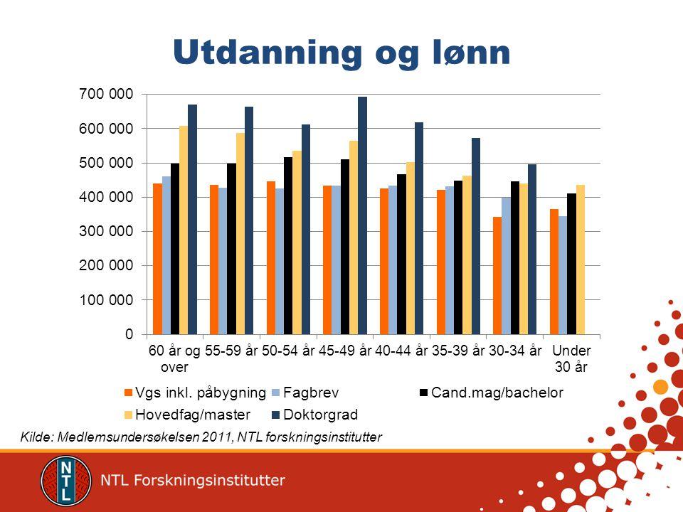 Gjennomsnittslønn per stillingsgruppe i 2009-2011 Kilde: Medlemsundersøkelsen 2011, NTL forskningsinstitutter
