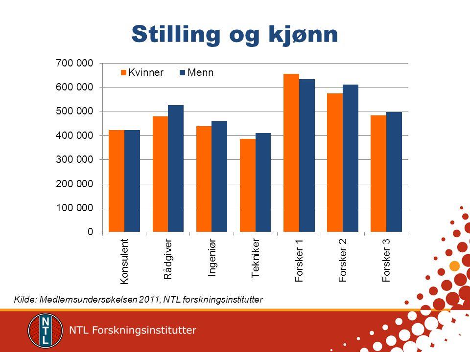 Ansiennitet Kilde: Medlemsundersøkelsen 2011, NTL forskningsinstitutter