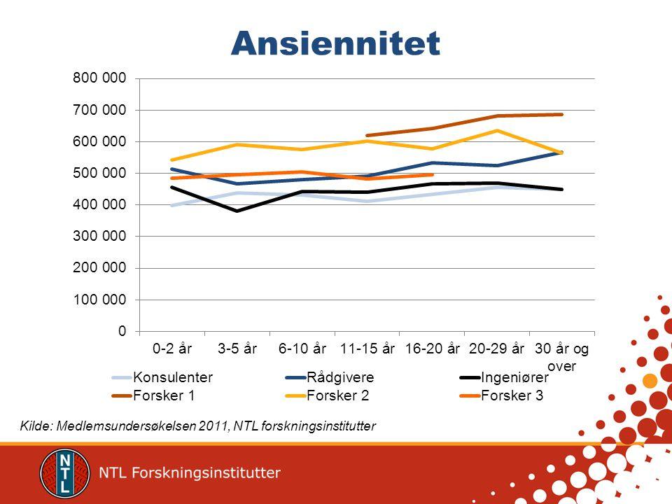 Region og stillingsgruppe Kilde: Medlemsundersøkelsen 2011, NTL forskningsinstitutter