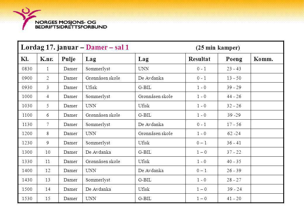 Lørdag 17. januar – Damer – sal 1 (25 min kamper) Kl.K.nr.PuljeLag ResultatPoengKomm.