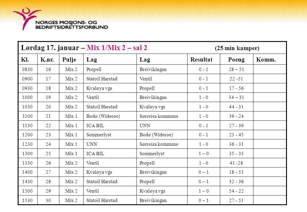 Lørdag 17. januar – Mix 1/Mix 2 – sal 2 (25 min kamper) Kl.K.nr.PuljeLag ResultatPoengKomm.