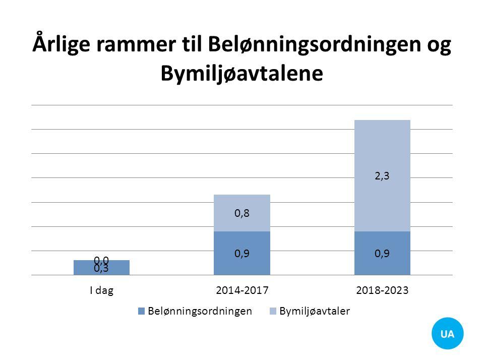 Årlige rammer til Belønningsordningen og Bymiljøavtalene
