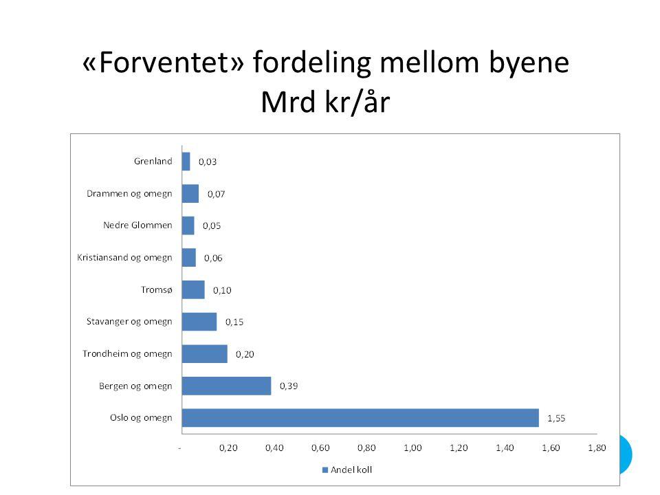 «Forventet» fordeling mellom byene Mrd kr/år
