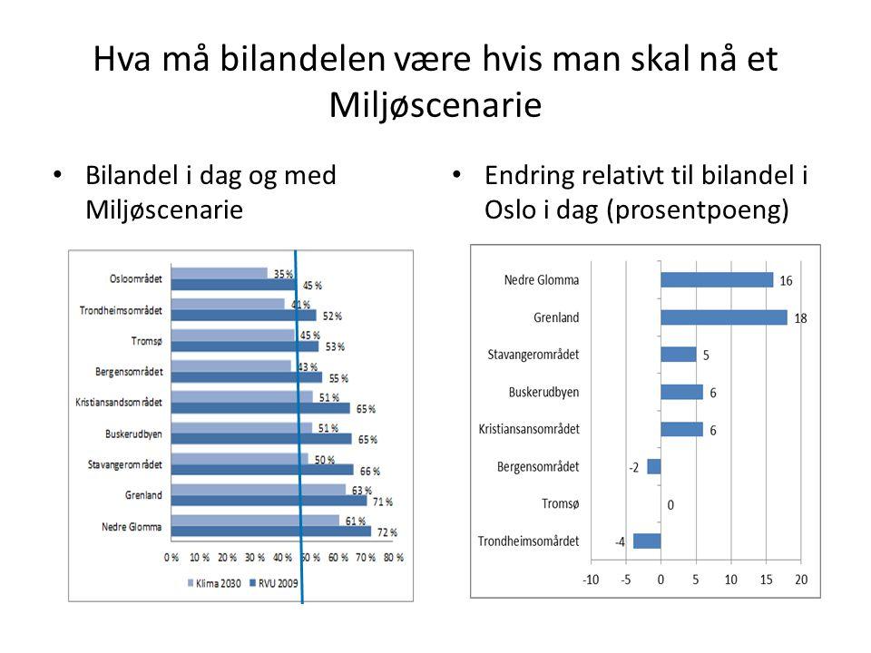 Hva må bilandelen være hvis man skal nå et Miljøscenarie • Bilandel i dag og med Miljøscenarie • Endring relativt til bilandel i Oslo i dag (prosentpo