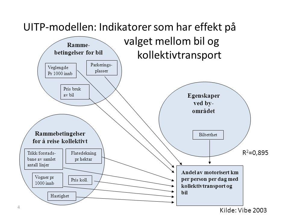 4 UITP-modellen: Indikatorer som har effekt på valget mellom bil og kollektivtransport Andel av motorisert km per person per dag med kollektivtransport og bil Trikk/forstads- bane av samlet antall linjer Hastighet Pris koll.