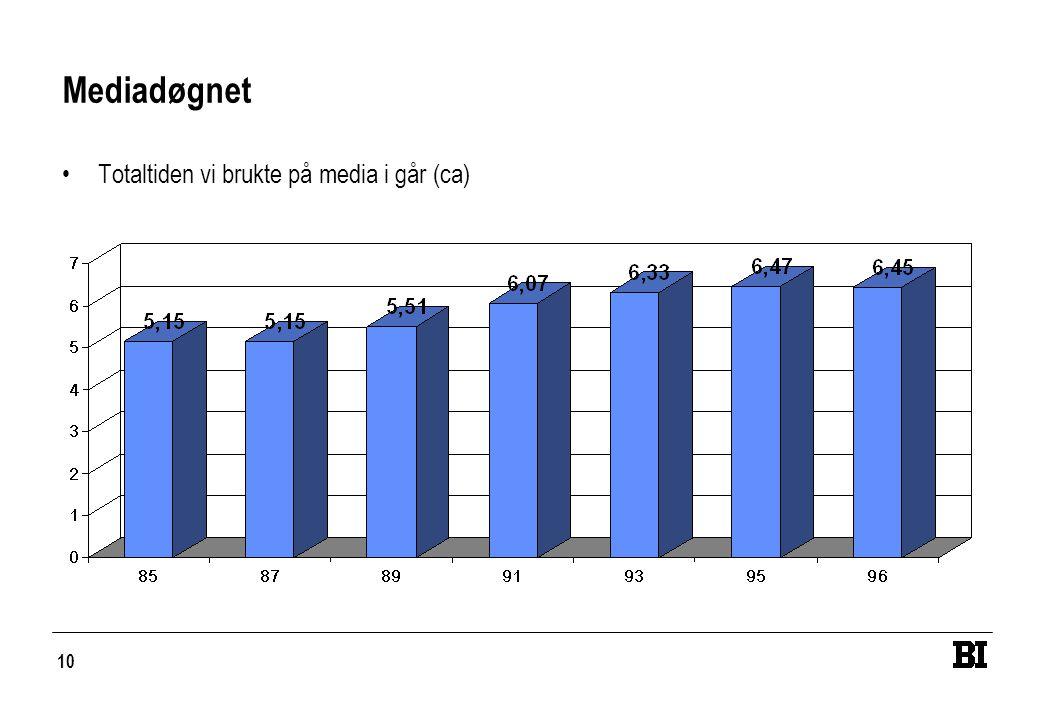 10 Mediadøgnet •Totaltiden vi brukte på media i går (ca)