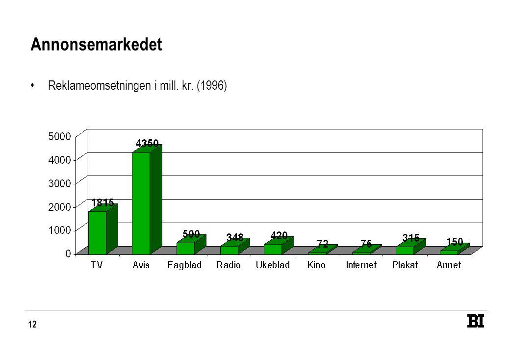 12 Annonsemarkedet •Reklameomsetningen i mill. kr. (1996)