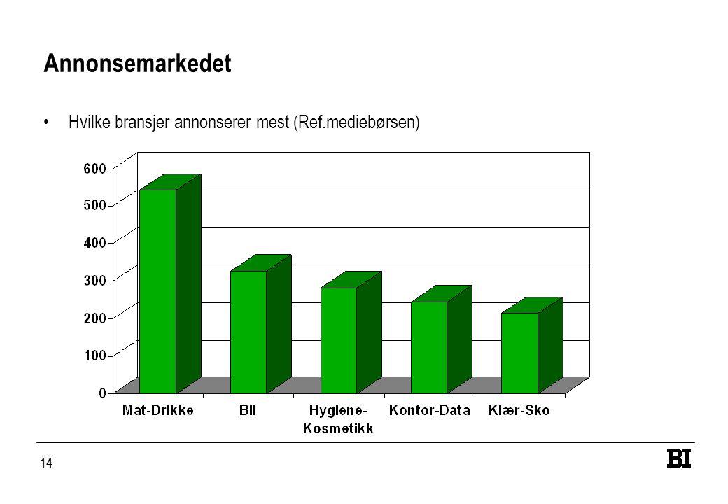 14 Annonsemarkedet •Hvilke bransjer annonserer mest (Ref.mediebørsen)