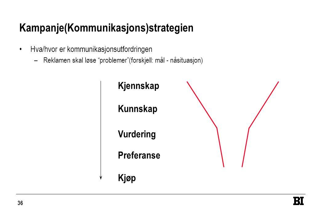 """36 Kampanje(Kommunikasjons)strategien •Hva/hvor er kommunikasjonsutfordringen –Reklamen skal løse """"problemer""""(forskjell: mål - nåsituasjon) Kjennskap"""