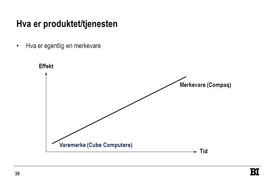 39 Hva er produktet/tjenesten •Hva er egentlig en merkevare Effekt Tid Varemerke (Cube Computers) Merkevare (Compaq)