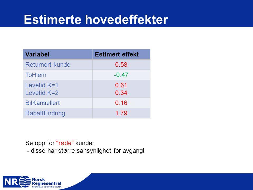 Estimerte hovedeffekter VariabelEstimert effekt Returnert kunde0.58 ToHjem-0.47 Levetid.K=1 Levetid.K=2 0.61 0.34 BilKansellert0.16 RabattEndring1.79