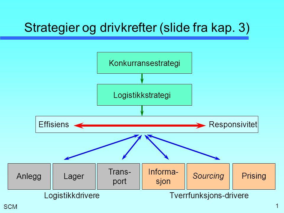 SCM 1 Strategier og drivkrefter (slide fra kap. 3) Konkurransestrategi Logistikkstrategi EffisiensResponsivitet Lager Trans- port Anlegg Informa- sjon