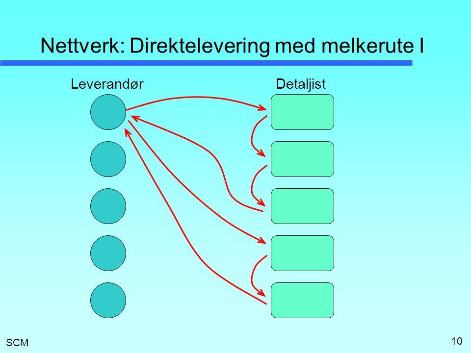 SCM 10 Nettverk: Direktelevering med melkerute I LeverandørDetaljist