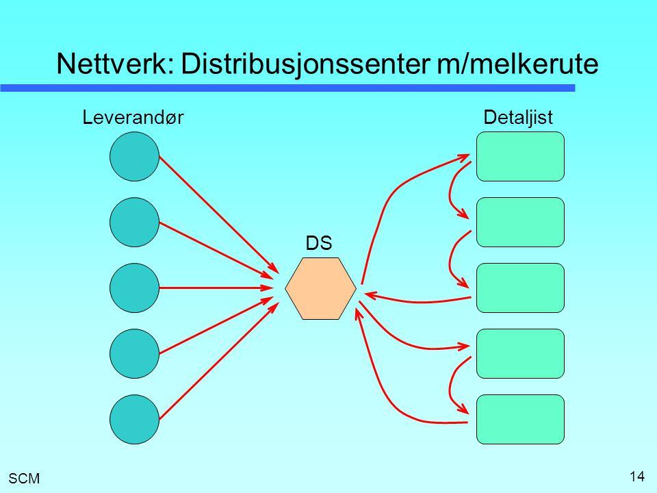 SCM 14 Nettverk: Distribusjonssenter m/melkerute LeverandørDetaljist DS