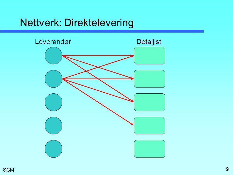 SCM 9 Nettverk: Direktelevering LeverandørDetaljist