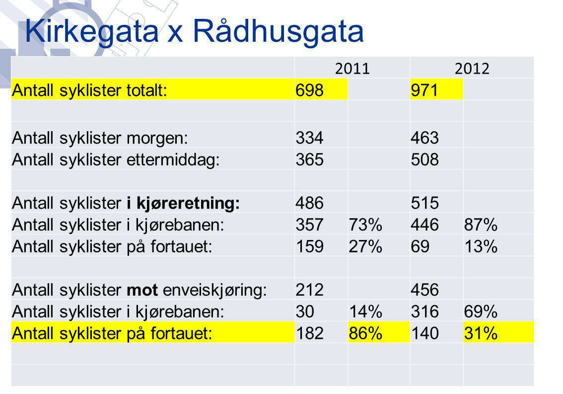 Kirkegata x Rådhusgata 20112012 Antall syklister totalt:698971 Antall syklister morgen:334463 Antall syklister ettermiddag:365508 Antall syklister i k