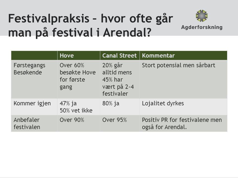 Festivalpraksis – hvor ofte går man på festival i Arendal.