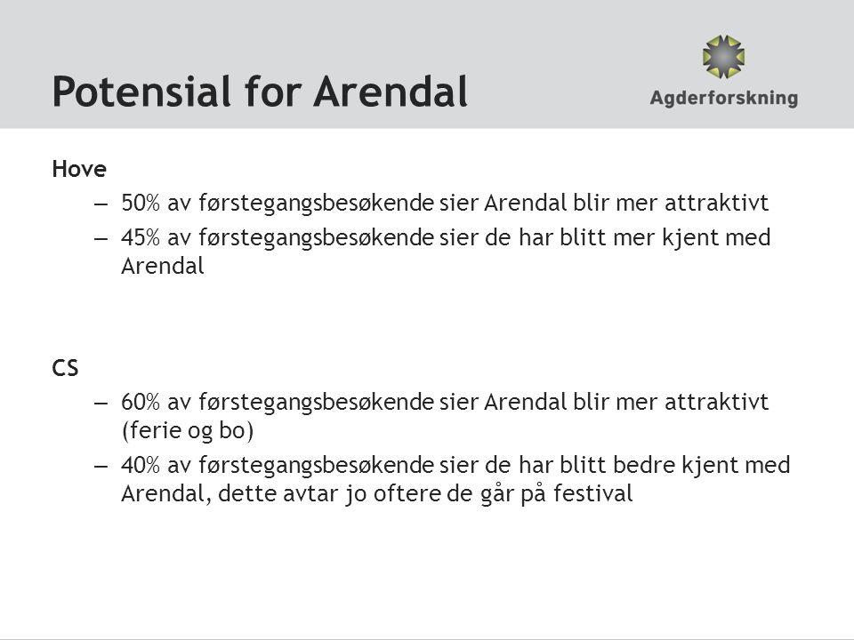 Potensial for Arendal Hove – 50% av førstegangsbesøkende sier Arendal blir mer attraktivt – 45% av førstegangsbesøkende sier de har blitt mer kjent med Arendal CS – 60% av førstegangsbesøkende sier Arendal blir mer attraktivt (ferie og bo) – 40% av førstegangsbesøkende sier de har blitt bedre kjent med Arendal, dette avtar jo oftere de går på festival