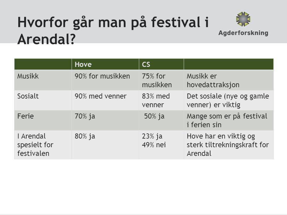 Hvorfor går man på festival i Arendal.