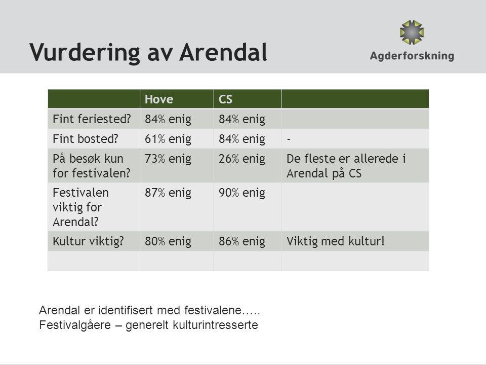 Vurdering av Arendal HoveCS Fint feriested?84% enig Fint bosted?61% enig84% enig- På besøk kun for festivalen.