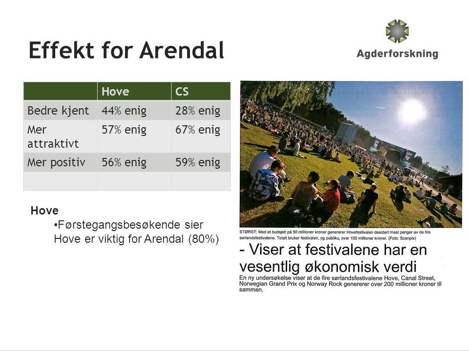 Effekt for Arendal HoveCS Bedre kjent44% enig28% enig Mer attraktivt 57% enig67% enig Mer positiv56% enig59% enig Hove •Førstegangsbesøkende sier Hove er viktig for Arendal (80%)
