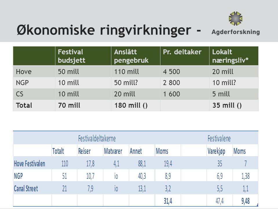 Økonomiske ringvirkninger - Festival budsjett Anslått pengebruk Pr.
