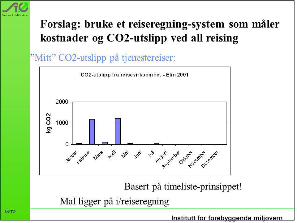 """Institutt for forebyggende miljøvern  STØ Forslag: bruke et reiseregning-system som måler kostnader og CO2-utslipp ved all reising """"Mitt"""" CO2-utslipp"""