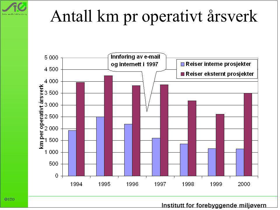 Institutt for forebyggende miljøvern  STØ Reiseutgifter pr operativt årsverk ekskl. bil