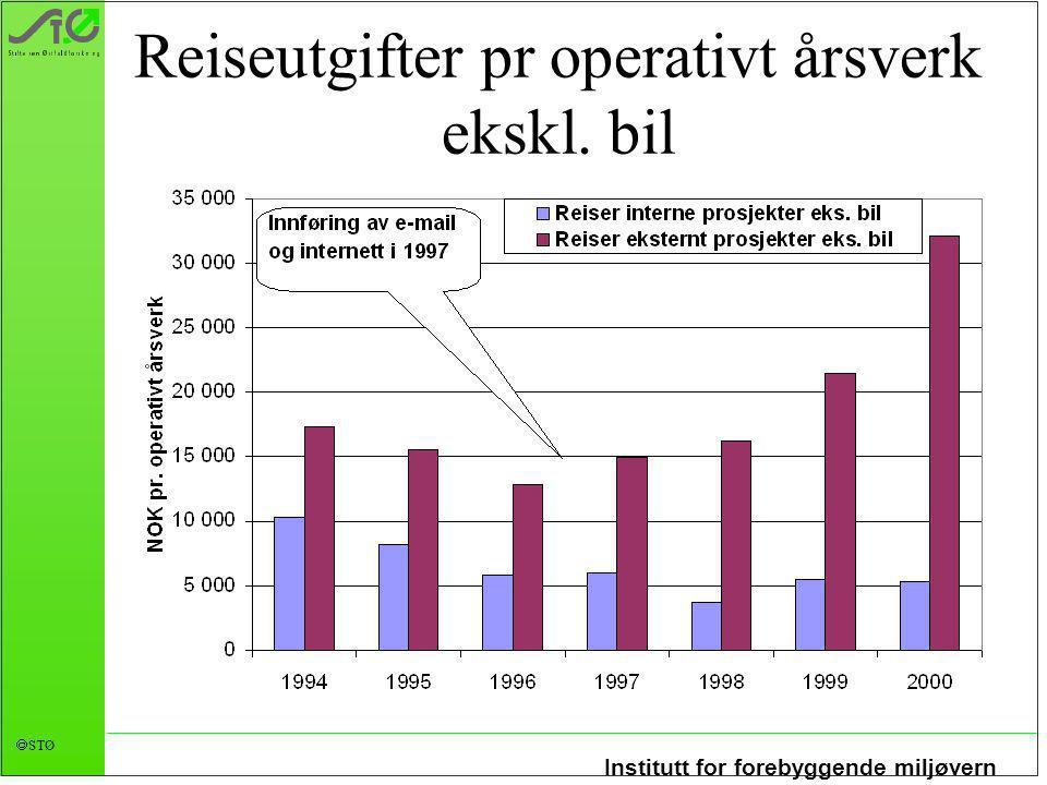 Institutt for forebyggende miljøvern  STØ På årsbasis bidrar nordmenns transportvalg til å generere nærmere 1900 kg CO2.