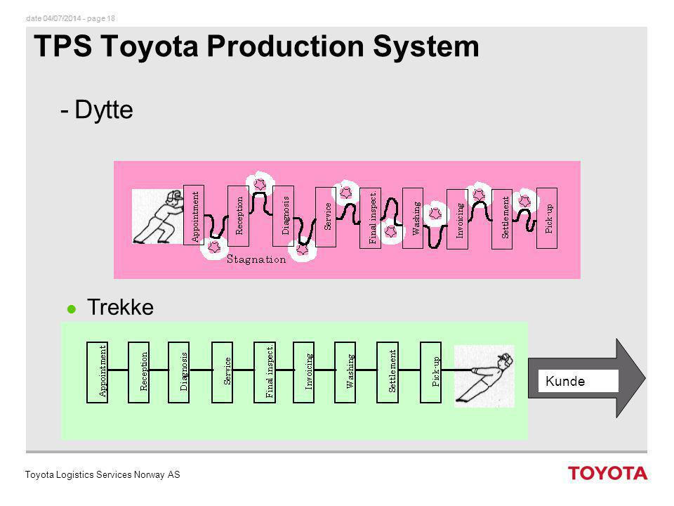 date 04/07/2014 - page 18dato 04/07/2014 - page 18 TOYOTA NORGE AS TPS Toyota Production System -Dytte l Trekke Kunde Toyota Logistics Services Norway AS