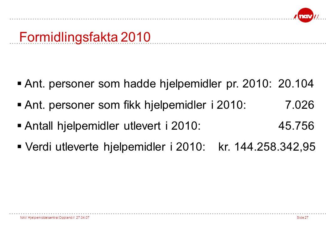 NAV Hjelpemiddelsentral Oppland // 27.04.07Side 27 Formidlingsfakta 2010  Ant.