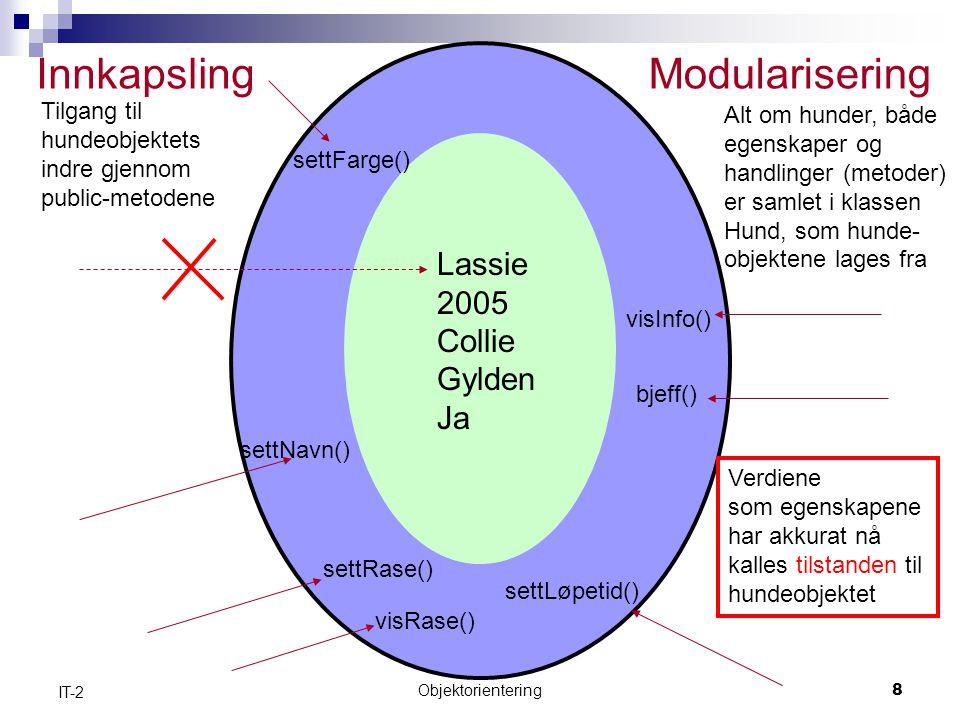 Objektorientering8 IT-2 Lassie 2005 Collie Gylden Ja Innkapsling settNavn() settRase() bjeff() settFarge() Tilgang til hundeobjektets indre gjennom public-metodene Verdiene som egenskapene har akkurat nå kalles tilstanden til hundeobjektet settLøpetid() visRase() visInfo() Modularisering Alt om hunder, både egenskaper og handlinger (metoder) er samlet i klassen Hund, som hunde- objektene lages fra