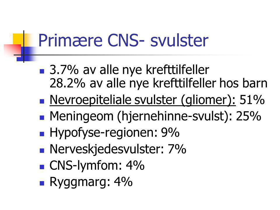 Primære CNS- svulster  3.7% av alle nye krefttilfeller 28.2% av alle nye krefttilfeller hos barn  Nevroepiteliale svulster (gliomer): 51%  Meningeo
