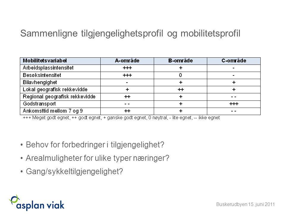 Sammenligne tilgjengelighetsprofil og mobilitetsprofil •Behov for forbedringer i tilgjengelighet? •Arealmuligheter for ulike typer næringer? •Gang/syk