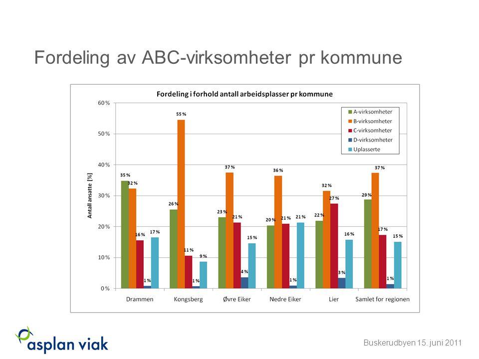Fordeling av ABC-virksomheter pr kommune Buskerudbyen 15. juni 2011