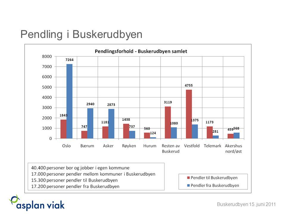 Sysselsetning og pendling •Netto innpendling til Drammen og Kongsberg •Netto utpendling fra Øvre Eiker og Nedre Eiker •Lier har lavest andel sysselsatte bosatt i egen kommune (37 %) •Kongsberg har høyest andel sysselsatte bosatt i egen kommune (71 %) •De resterende ligger på 50 – 60 % •75.000 arbeidsplasser i Buskerudbyen pr jan.