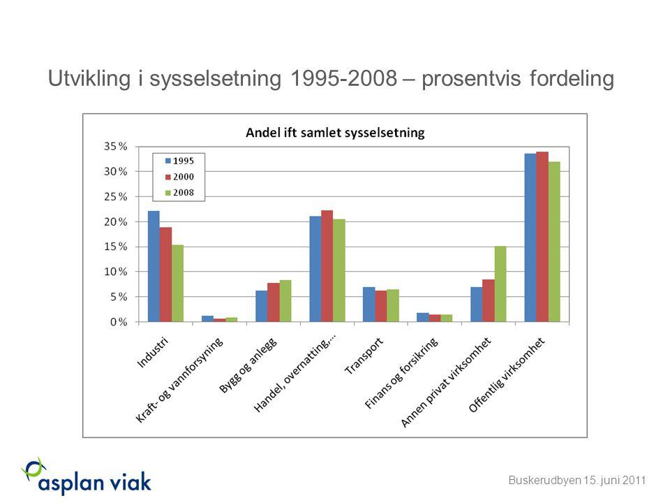 Utvikling i sysselsetning 1995-2008 – prosentvis fordeling Buskerudbyen 15. juni 2011