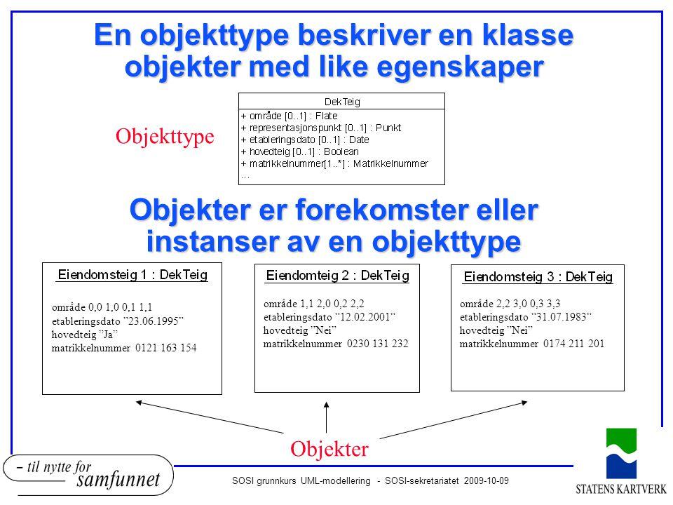 SOSI grunnkurs UML-modellering - SOSI-sekretariatet 2009-10-09 Egenskaper beskrives som følgende onavnet på egenskapen oVerdidomenet til egenskapen (datatype) oTypiske verdidomener er oGeometri (Flate, Kurve, Punkt) oTekst,tall (CharacterString,Integer, Real) oKodelister eller brukerdefinerte datatyper område av type Flate (geometri) posisjon av type Punkt (geometri) reguleringsformål av type RegformRestriksjon (kodeliste) feltbetegnelse av type CharacterString (tekst) vertikalnivå av type Vertikalniå (kodeliste)