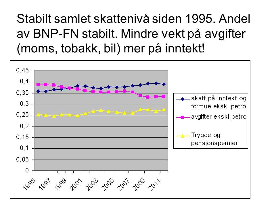 Stabilt samlet skattenivå siden 1995. Andel av BNP-FN stabilt.