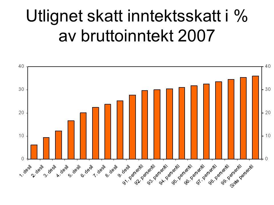 Utlignet skatt inntektsskatt i % av bruttoinntekt 2007