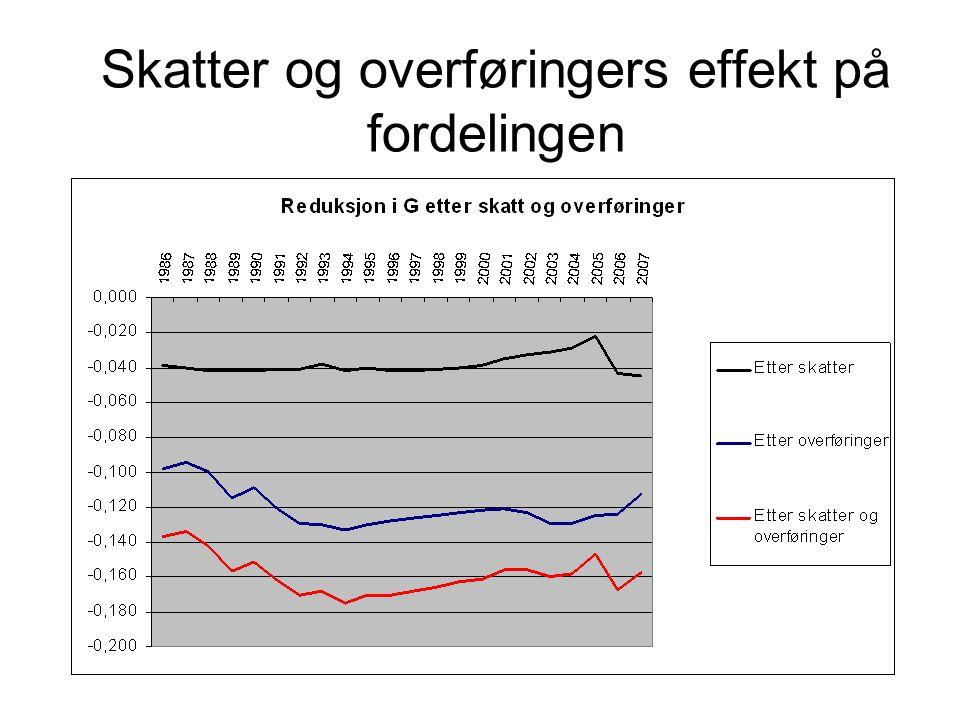 Skatter og overføringers effekt på fordelingen
