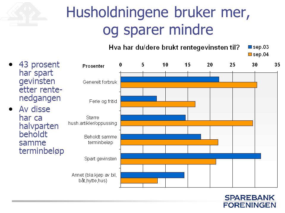 Husholdningene bruker mer, og sparer mindre • 43 prosent har spart gevinsten etter rente- nedgangen • Av disse har ca halvparten beholdt samme terminbeløp