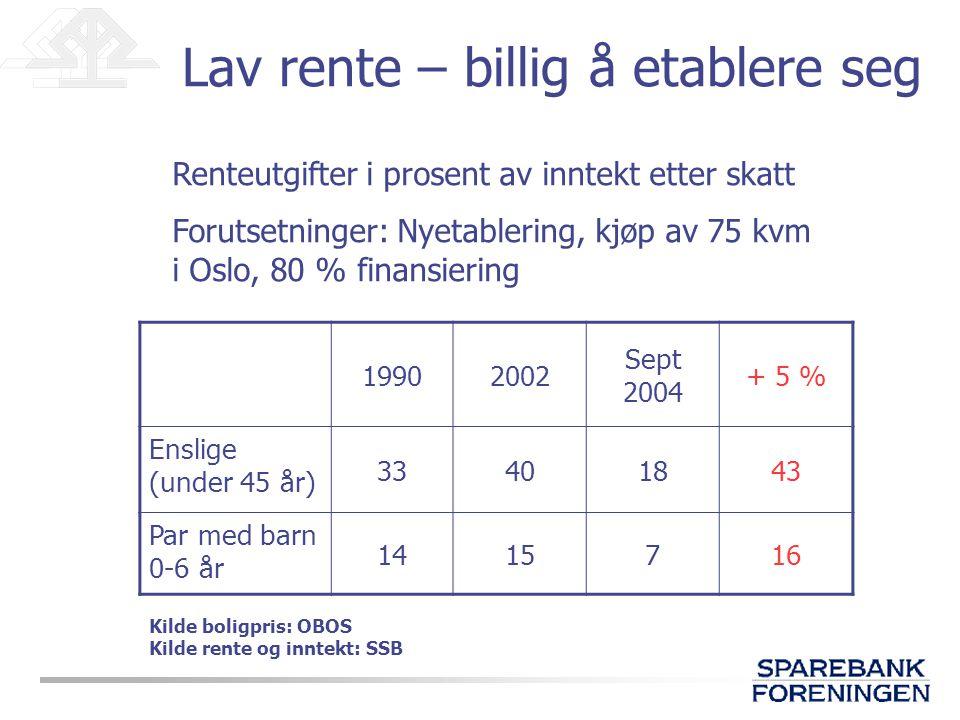 Lav rente – billig å etablere seg 19902002 Sept 2004 + 5 % Enslige (under 45 år) 33401843 Par med barn 0-6 år 1415716 Renteutgifter i prosent av inntekt etter skatt Forutsetninger: Nyetablering, kjøp av 75 kvm i Oslo, 80 % finansiering Kilde boligpris: OBOS Kilde rente og inntekt: SSB