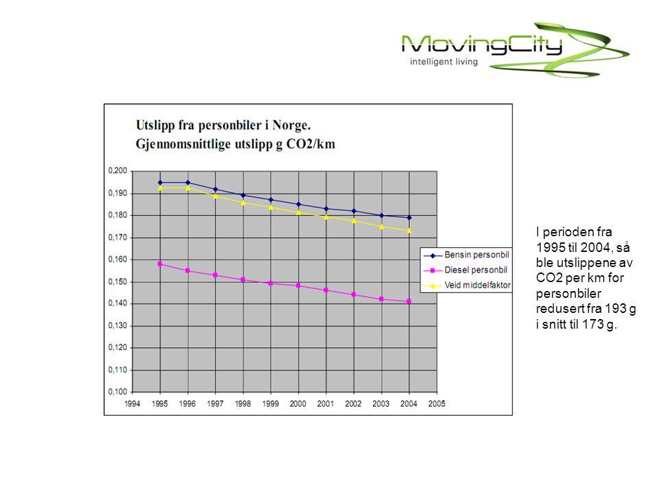 I perioden fra 1995 til 2004, så ble utslippene av CO2 per km for personbiler redusert fra 193 g i snitt til 173 g.