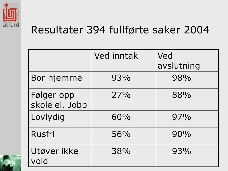 Resultater 394 fullførte saker 2004 Ved inntakVed avslutning Bor hjemme 93% 98% Følger opp skole el.