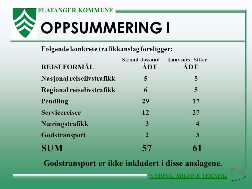 FLATANGER KOMMUNE NÆRING, MILJØ & TEKNISK OPPSUMMERING I Følgende konkrete trafikkanslag foreligger: Strand-Jøssund Lauvsnes- Sitter REISEFORMÅLÅDT ÅDT Nasjonal reiselivstrafikk 5 5 Regional reiselivstrafikk 6 5 Pendling2917 Servicereiser1227 Næringstrafikk 3 4 Godstransport 2 3 SUM5761 Godstransport er ikke inkludert i disse anslagene.