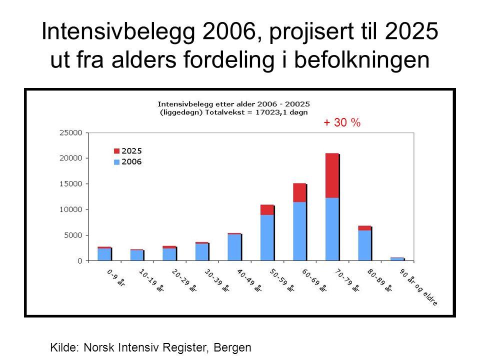 Intensivbelegg 2006, projisert til 2025 ut fra alders fordeling i befolkningen Kilde: Norsk Intensiv Register, Bergen + 30 %