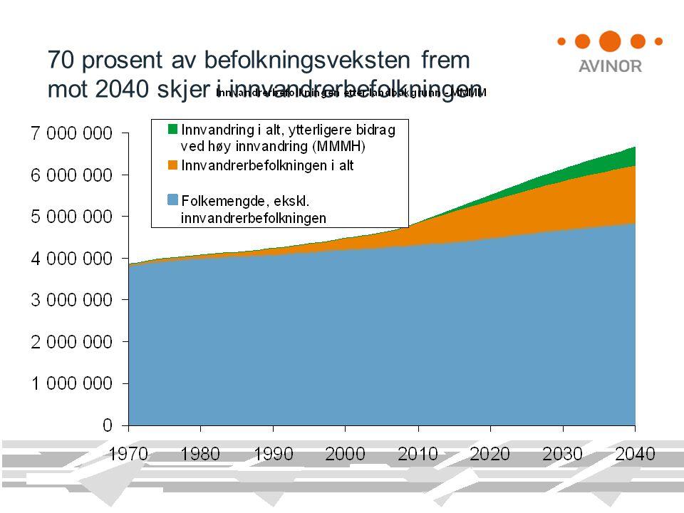 70 prosent av befolkningsveksten frem mot 2040 skjer i innvandrerbefolkningen