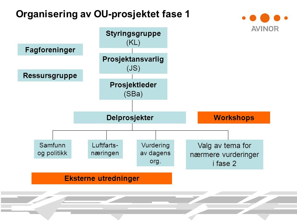 Organisering av OU-prosjektet fase 1 Styringsgruppe (KL) Prosjektleder (SBa) Ressursgruppe Prosjektansvarlig (JS) Delprosjekter Samfunn og politikk Lu